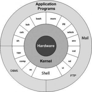 شناخت کرنل یا هسته در لینوکس